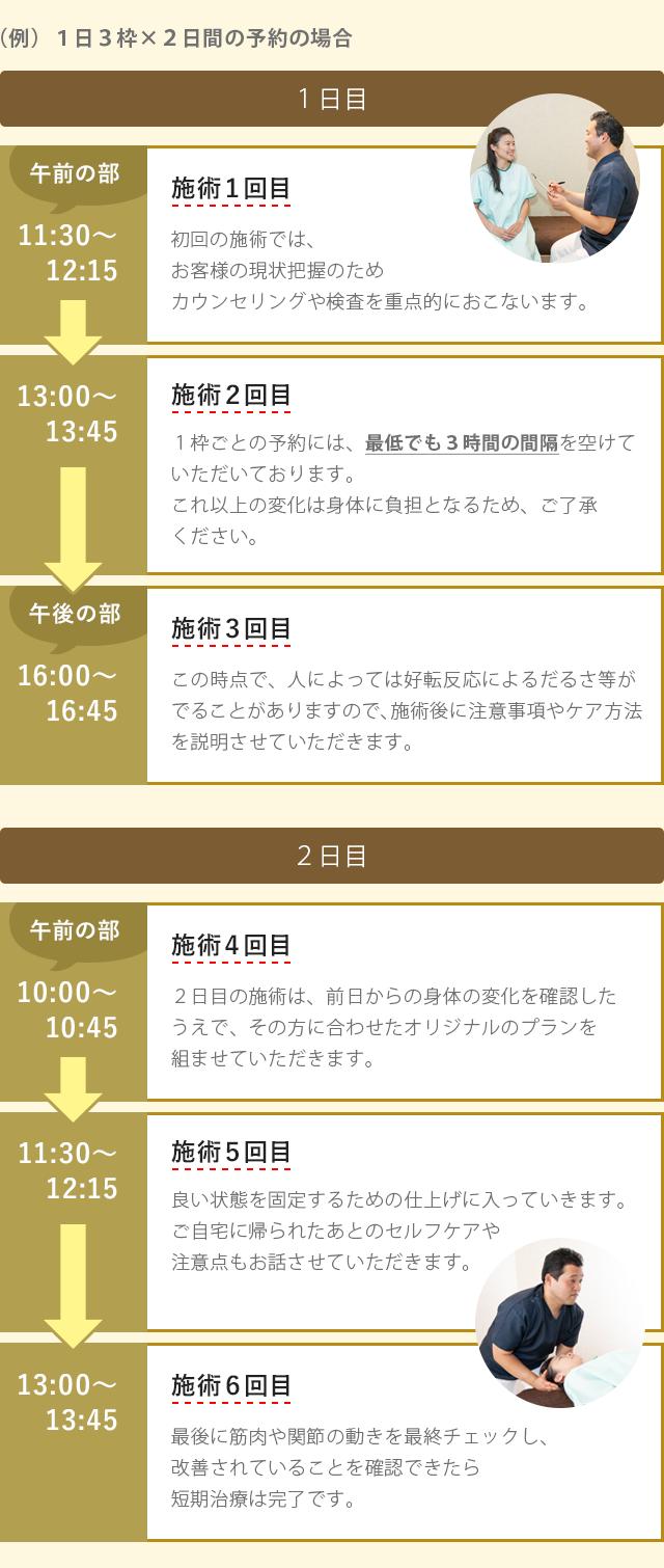 (例)1日3枠×2日間の予約の場合